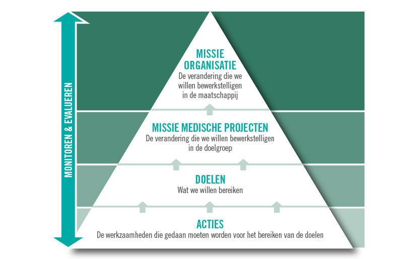 Medicine & Healthcare Management plannen